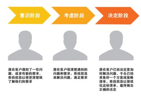 客户阶段 (1)