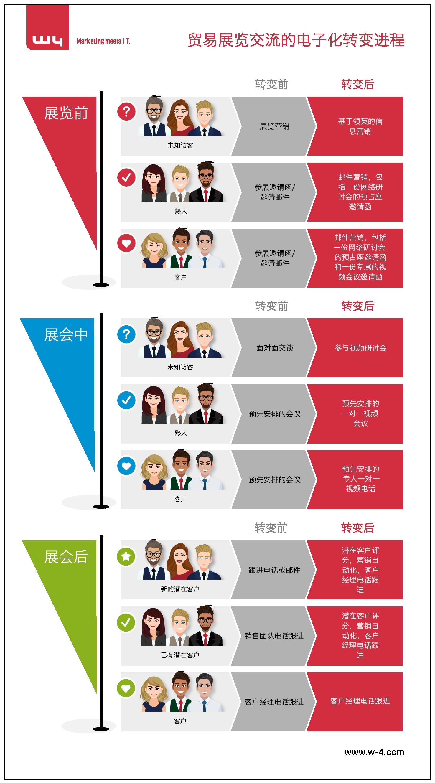 贸易展览交流的电子化转变进程_CN (1)