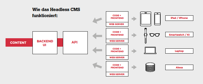 Wie Headless CMS funktioniert