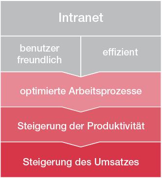 intranet sharepoint microsoft
