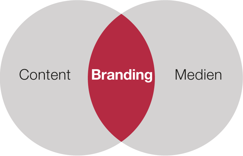 inbound marketing brandning