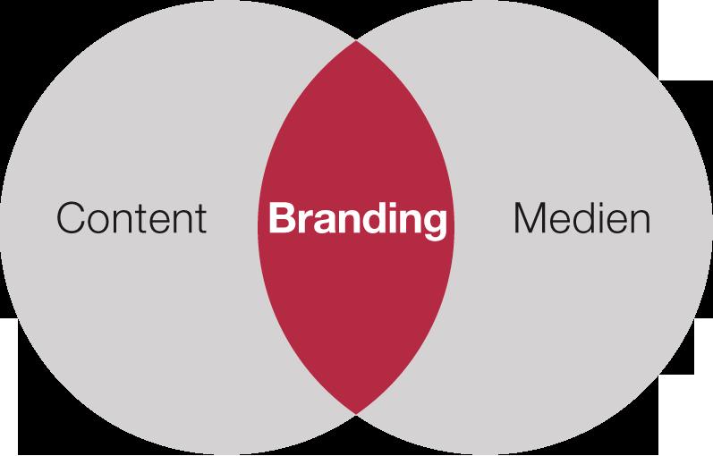 inbound marketing brandning