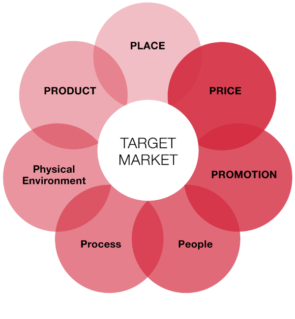 7Ps_of_marketing