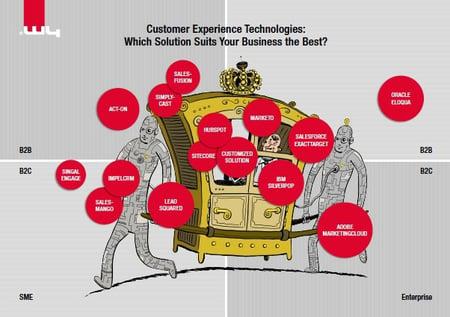 CET_DE Customer Relationship Management (CRM)