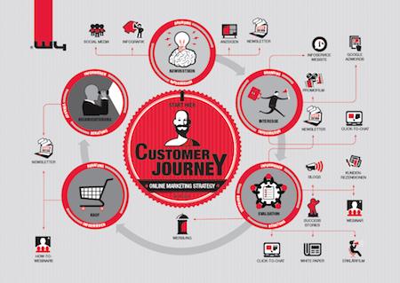 customer-journey-DE1