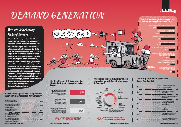 demand-generation-DE