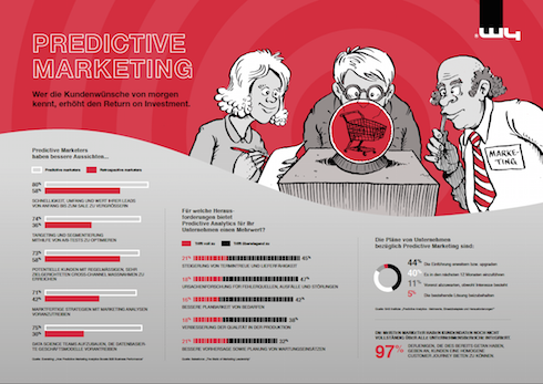 predictive_marketing_infografik_490