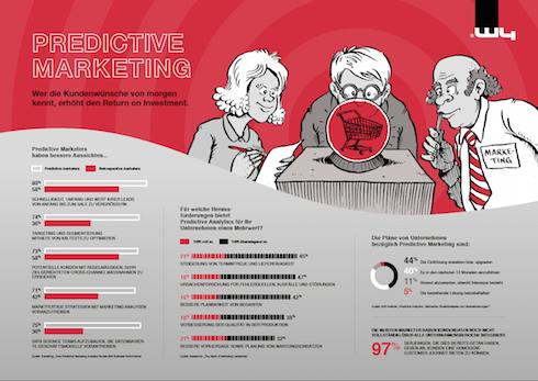 predictive_marketing_infografik_490