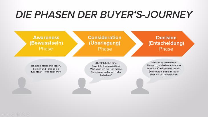 B2B Buyer's Journey Phasen